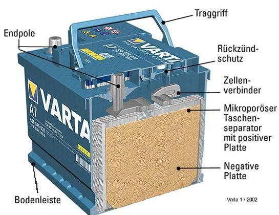 autobatterie querschnitt